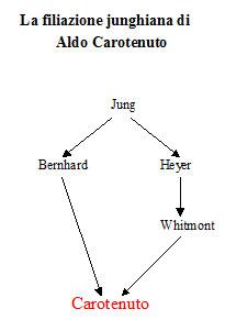 La filiazione junghiana di Aldo Carotenuto