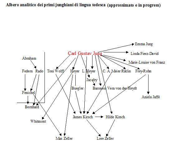 Albero analitico dei primi junghiani di lingua tedesca (approssimato e in progress)