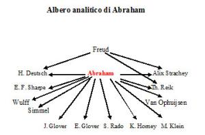 Albero analitico di Abraham Karl