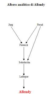 Albero analitico di René Allendy