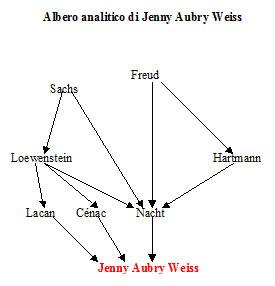 Albero analitico di Jenny Aubry Weiss