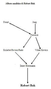 Albero analitico di Robert Bak