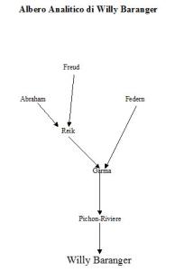 albero analitico di Willy Baranger