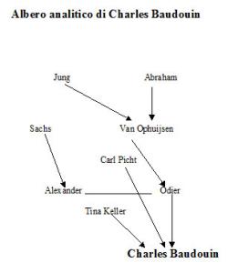 Albero analitico di Charles Baudouin