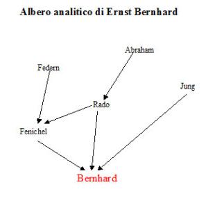 Albero analitico di Ernst Bernhard