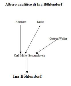 Albero analitico di Ina Böhlendorf