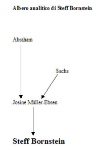 Albero analitico di Steff Bornstein
