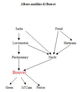 Albero analitico di Maurice Bouvet