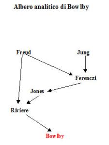 Albero analitico di John Bowlby