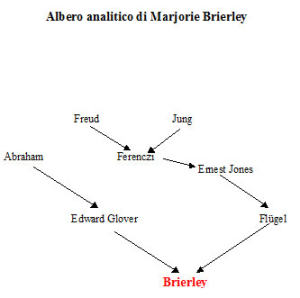 Albero analitico di Marjorie Brierley