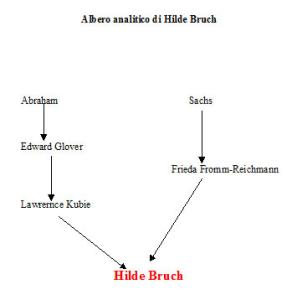 Albero analitico di Hilde Bruch