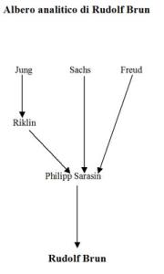 Albero analitico di Rudolf Brun