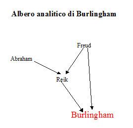 Albero analitico di Dorothy Burlingham
