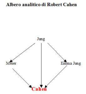 Albero analitico di Roland Cahen