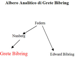 Albero analogico di Grete Lehner Bibring