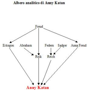 Albero analitico di Anny Katan