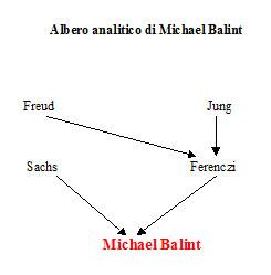 Albero analitico di Michael Balint