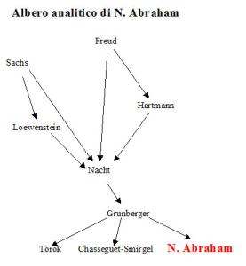 Albero analitico di N. Abraham