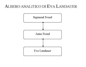 Albero analitico di Eva Landauer