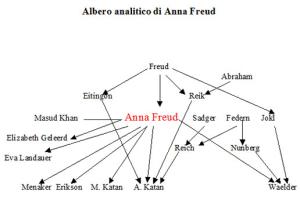 Albero analitico di Anna Freud