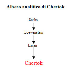 Albero analitico di Léon Chertok
