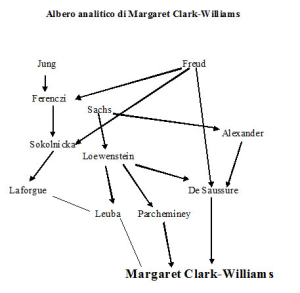 Albero analitico di Margaret Clark-Williams