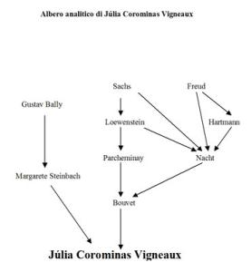 Albero analitico di Júlia Corominas Vigneaux