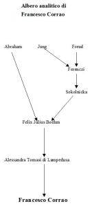 Albero analitico di Francesco Corrao