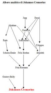 Albero analitico di Johannes Cremerius