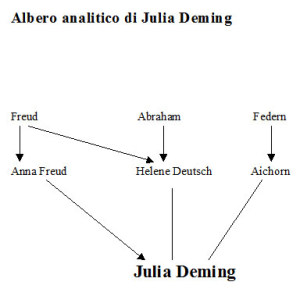 Albero analitico di Julia Deming
