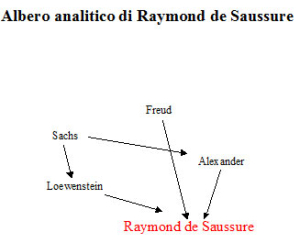 Albero analitico di Raymond de Saussure