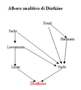 Albero analitico di René Diatkine
