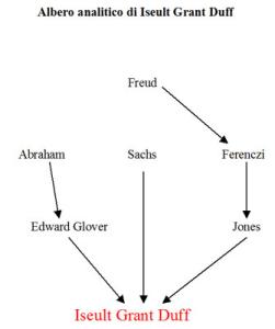 Albero analitico di Iseult Grant Duff