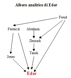 Albero analitico di David Montague Eder