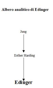 Albero analitico di Edward Edinger