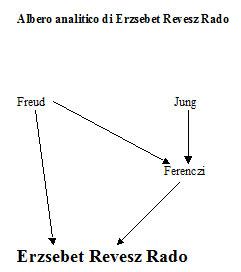 Albero analitico di Erzsebet Revesz Rado