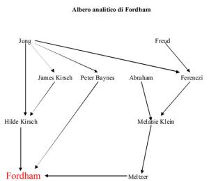 Albero analitico di Michael Fordham