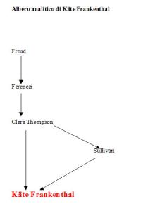 Albero analitico di Käte Frankenthal