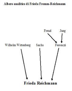 Albero analitico di Frieda Fromm-Reichmann
