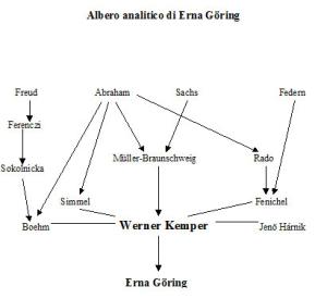 Albero analitico di Erna Göring