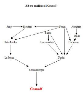 Albero analitico di Wladimir Granoff