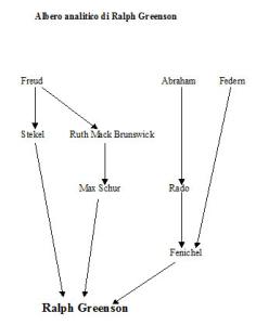 Albero analitico di Ralph Greenson