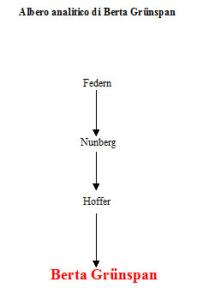Albero analitico di Berta Grünspan