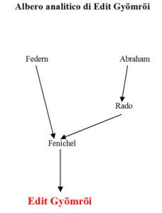 Albero analitico di Edit Gyömröi