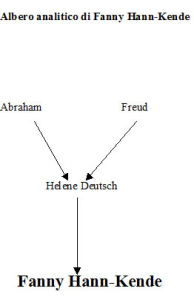 Albero analitico di Fanny Hann-Kende