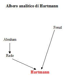 Albero analitico di Heinz Hartmann