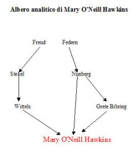 Albero analitico di Mary O'Neill Hawkins
