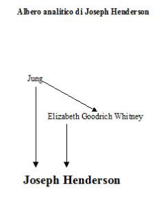 Albero analitico di Joseph L. Henderson