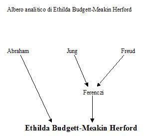 Albero analitico di Ethilda Budgett-Meakin Herford