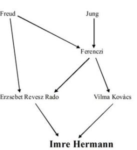 Albero analitico di Imre Hermann